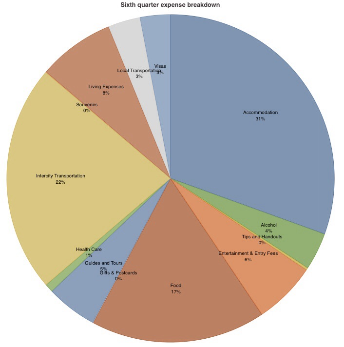 18 month summary pie chart