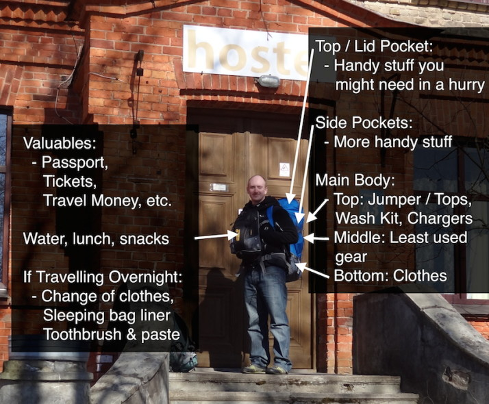 Basic rucksack packing guide